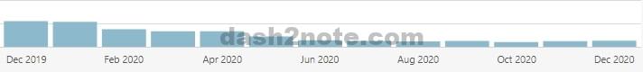 2年間放置したブログのアクセス数